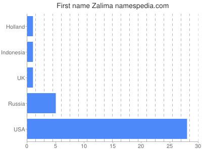 Given name Zalima