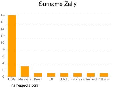 Surname Zally