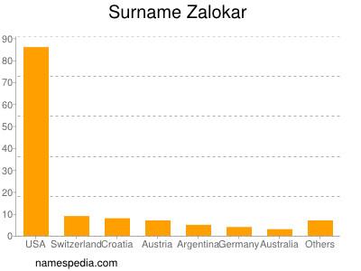 Surname Zalokar