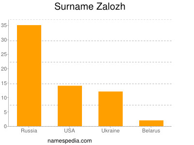 Surname Zalozh