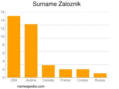 Surname Zaloznik