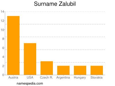 Surname Zalubil