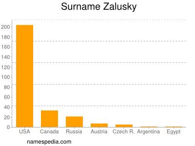 Surname Zalusky