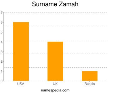 Surname Zamah