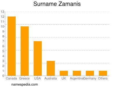 Surname Zamanis
