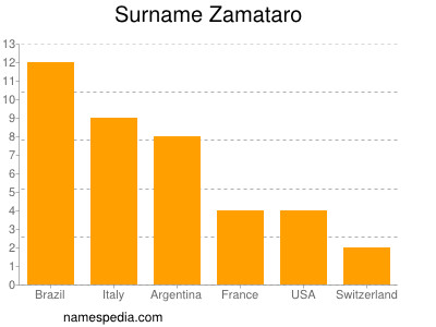 Surname Zamataro