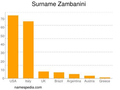 Surname Zambanini