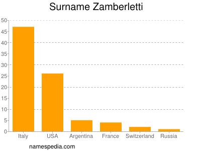 Surname Zamberletti