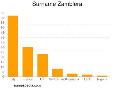 Surname Zamblera