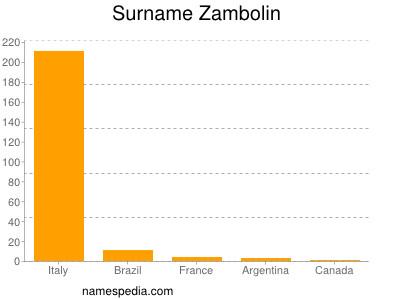 Surname Zambolin