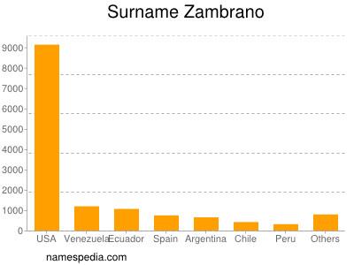 Surname Zambrano