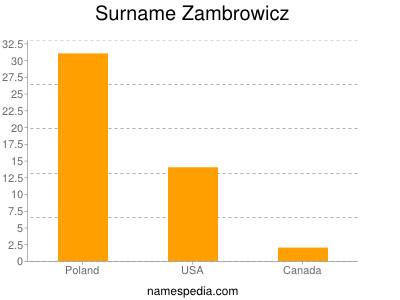 Surname Zambrowicz