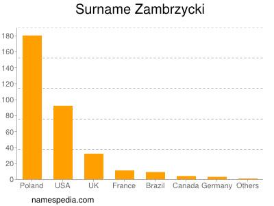 Surname Zambrzycki