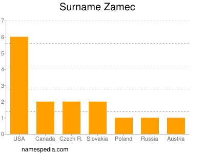 Surname Zamec