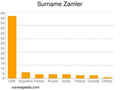 Surname Zamler