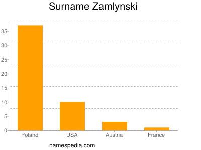 Surname Zamlynski