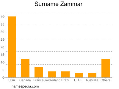 Surname Zammar