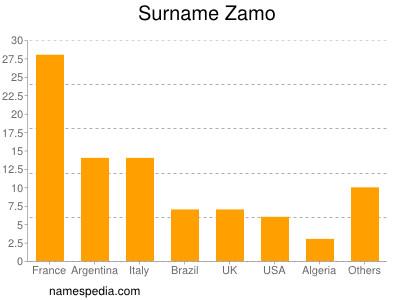Surname Zamo