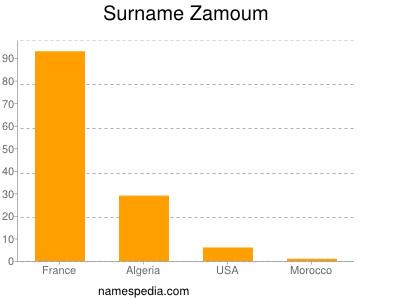 Surname Zamoum
