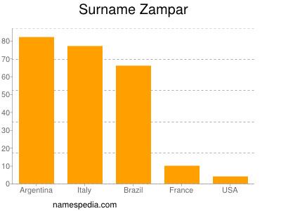 Surname Zampar