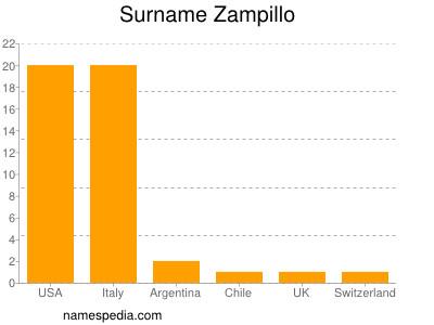 Surname Zampillo