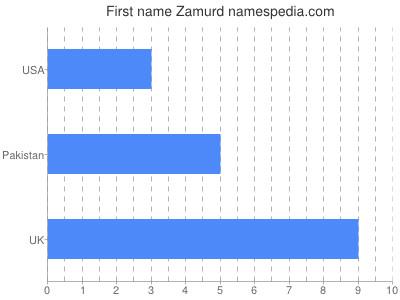 Given name Zamurd