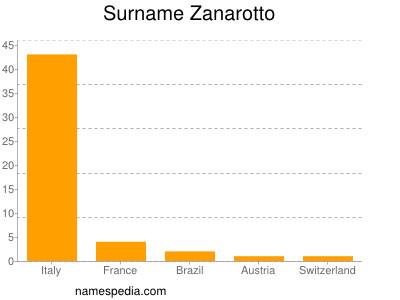 Surname Zanarotto