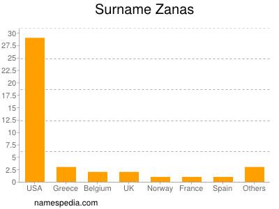 Surname Zanas