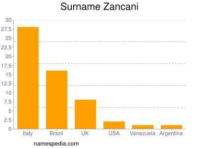 Surname Zancani