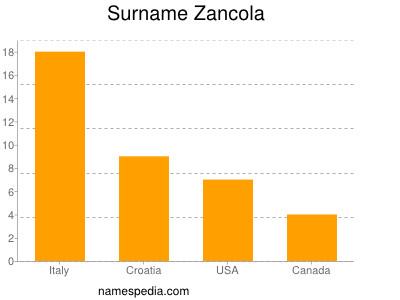 Surname Zancola