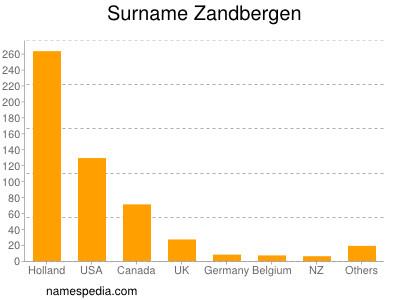 Surname Zandbergen