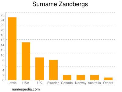 Surname Zandbergs