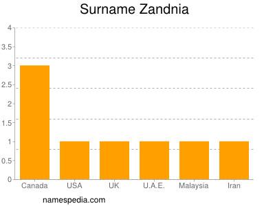 Surname Zandnia