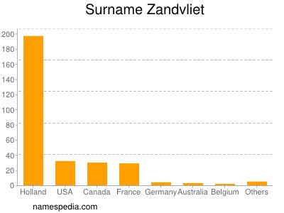 Surname Zandvliet