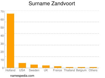 Surname Zandvoort