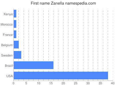 Given name Zanella