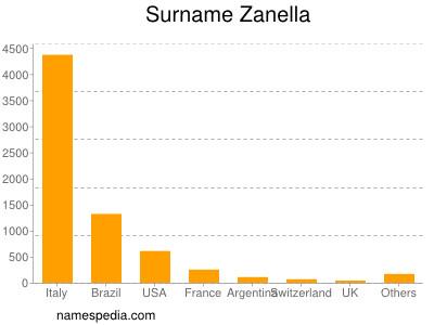 Surname Zanella