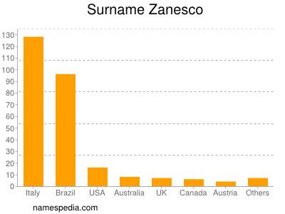 Surname Zanesco