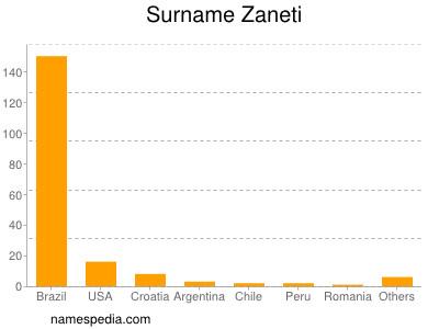 Surname Zaneti
