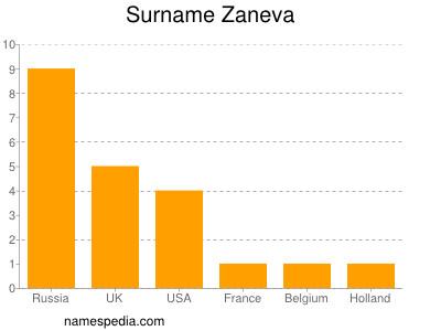 Surname Zaneva
