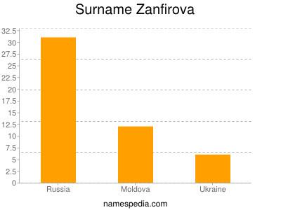 Surname Zanfirova