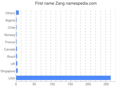 Given name Zang