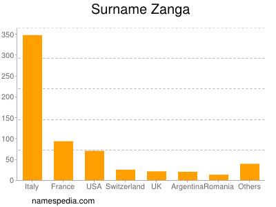 Surname Zanga