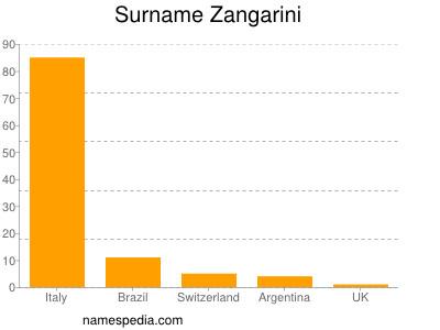 Surname Zangarini