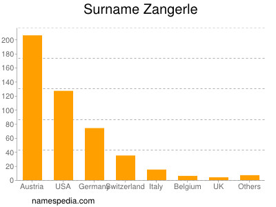 Surname Zangerle