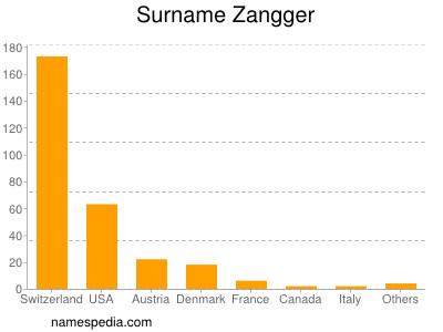 Surname Zangger