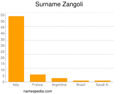 Surname Zangoli