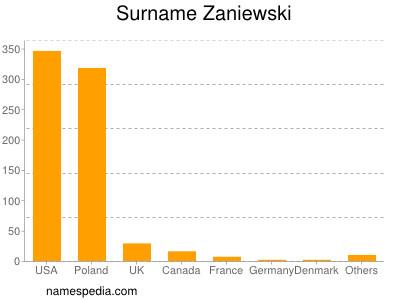 Surname Zaniewski