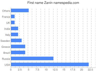 Given name Zanin