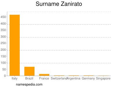 Surname Zanirato